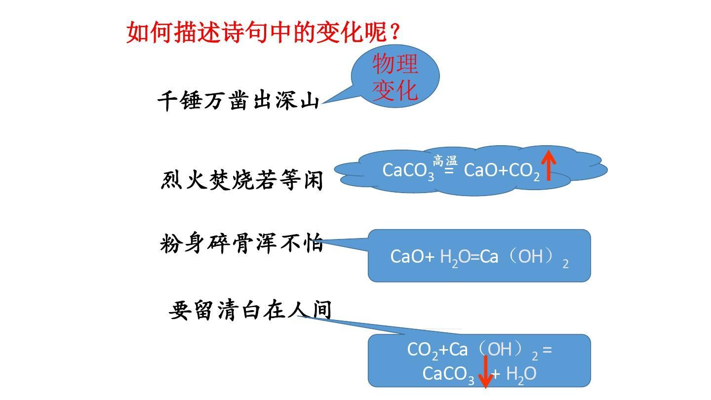 化学方程式的正确书写