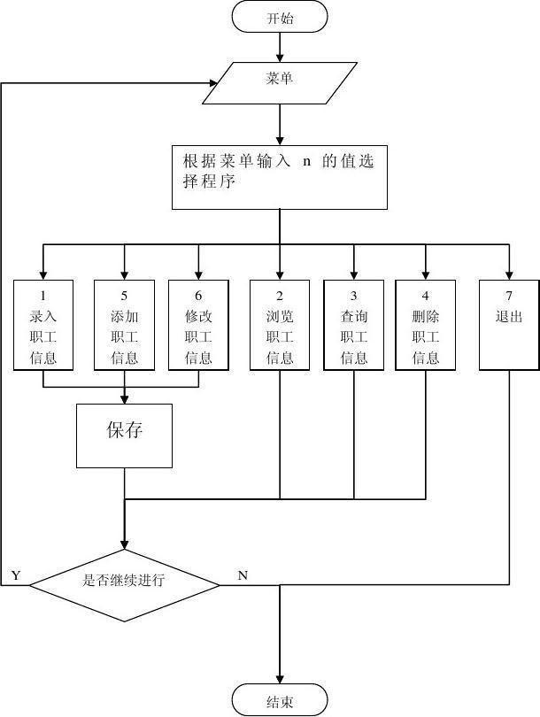 第5页 (共26页,当前第5页) 你可能喜欢 万年历设计 c语言职工信息图片