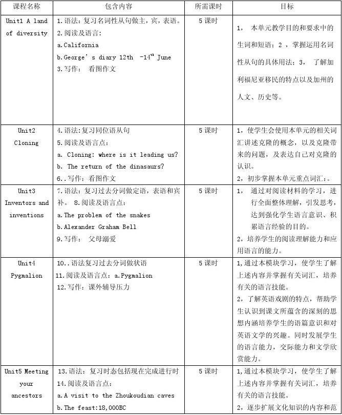 高二英语选修八课程设置