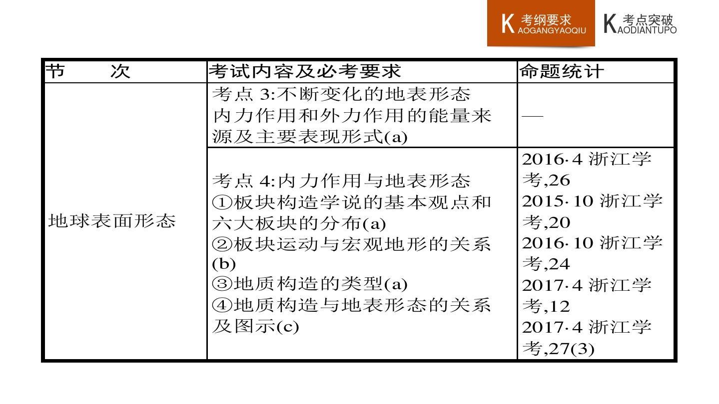 浙江省2017年学考通关-标准(学考条目地理解析)自然地理第2讲优秀杭州高中图片