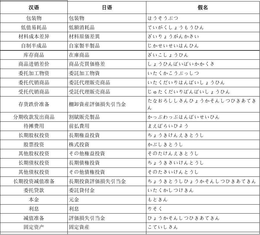日语财务词汇
