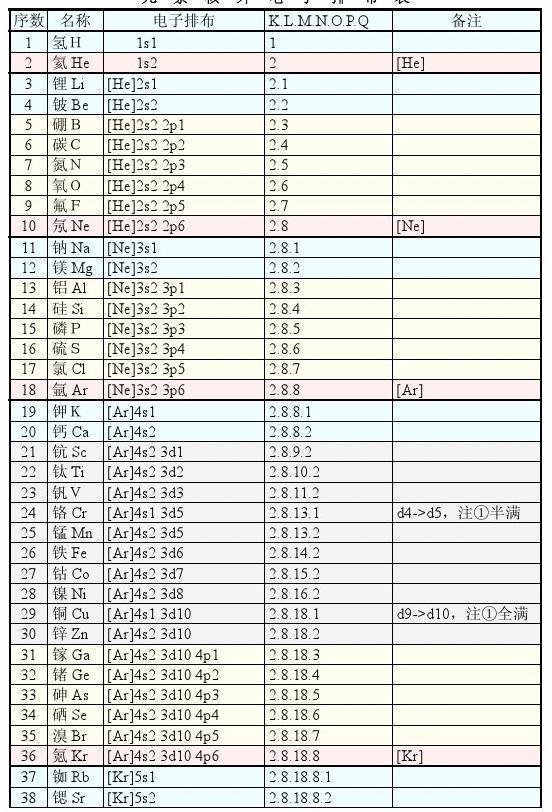 高中化学选修课件_化学元素核外电子排布表(各亚层电子排布)[PDF]_word文档在线阅读 ...