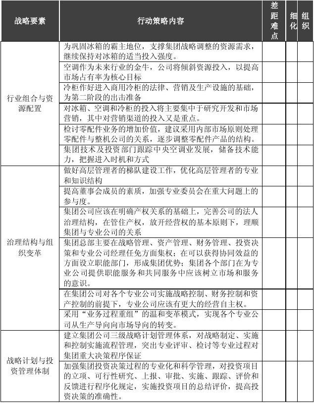 科龙集团三阶段公司战略策略计划纲要
