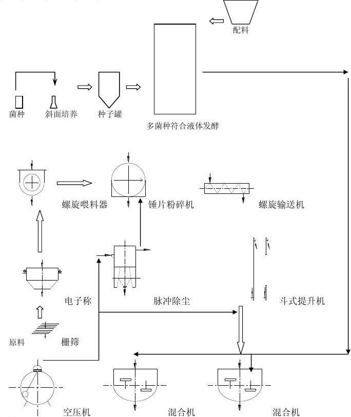 发酵饲料工艺流程图及工艺说明