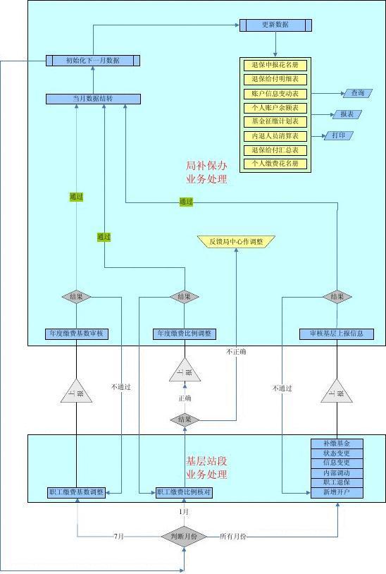 你可能喜欢 品质保证流程图 网上购物系统概要设计 软件需求规格说明图片