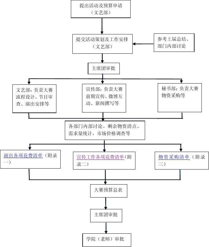 2013新生才艺大赛预算编制流程图
