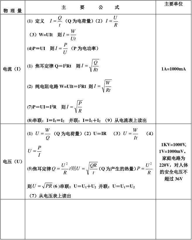 公式电学初中物理详解及总结初中届物理闵行上海28v公式图片