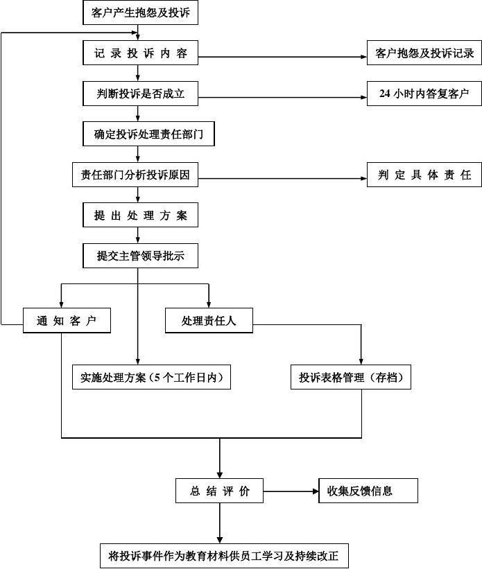 客户抱怨及投诉处理流程图(客户抱怨及投诉记录表)