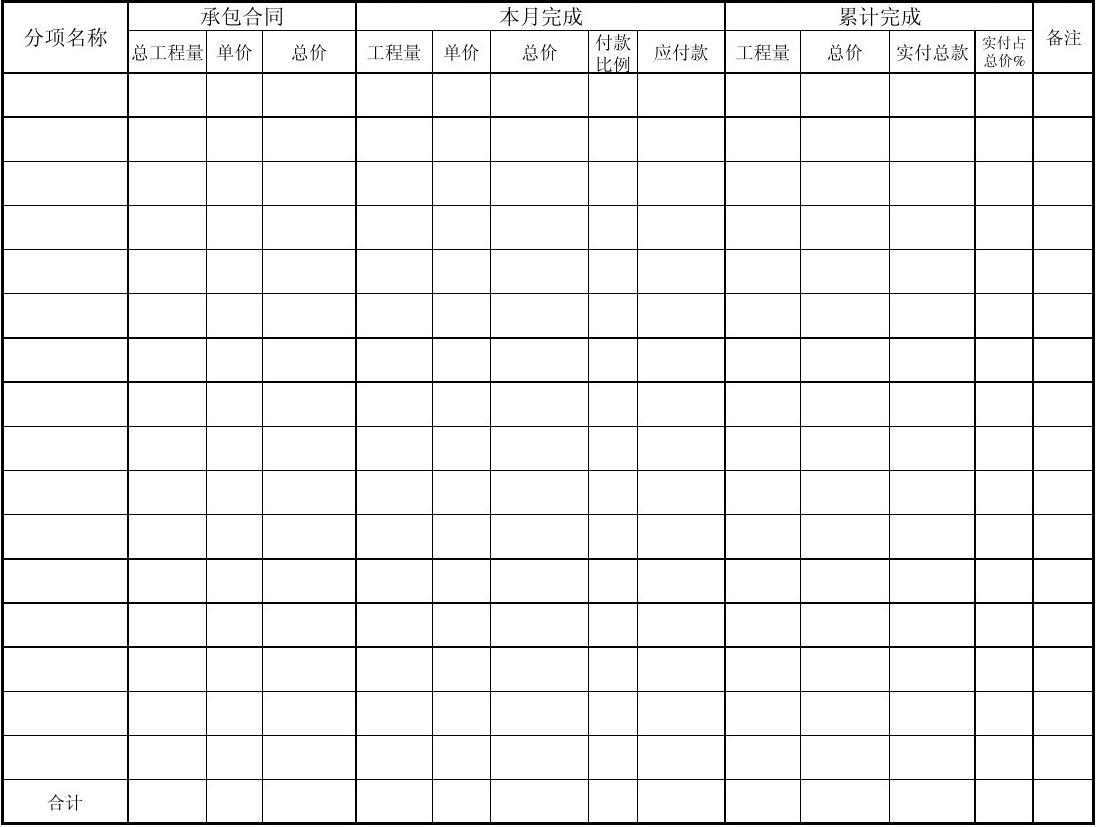工程款付款管理流程-附表3.3 预支工程款汇总表