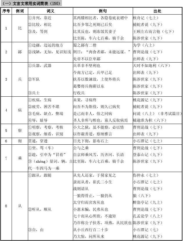 2013版上海市中考150实词和6虚词表