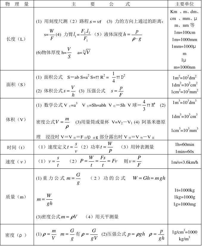 好物理农村基本物理量、常数及策略初中英语v物理课堂教学公式初中图片