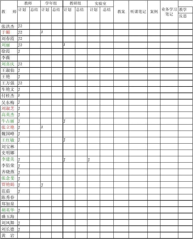 2013--2014上教师上交材料登记表
