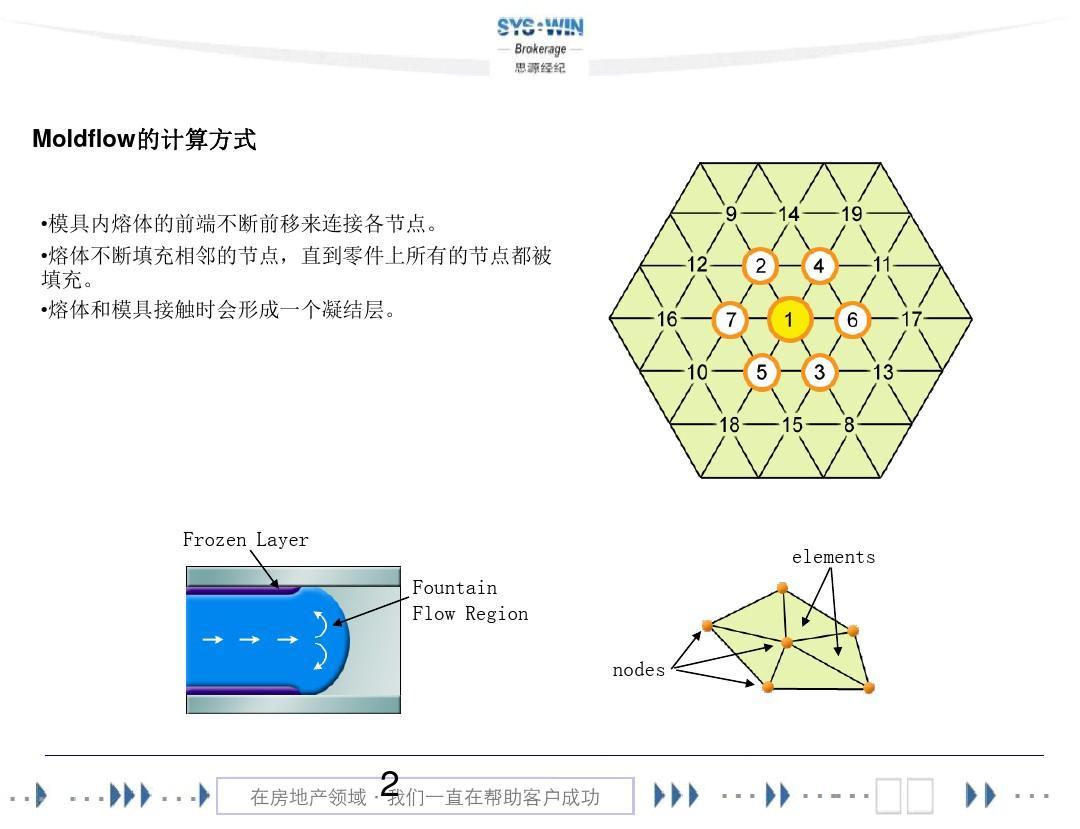 去看前景模流分析报告PPT平面设计发展模具培训图片
