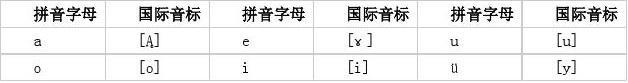 汉语拼音字母与国际音标对照表