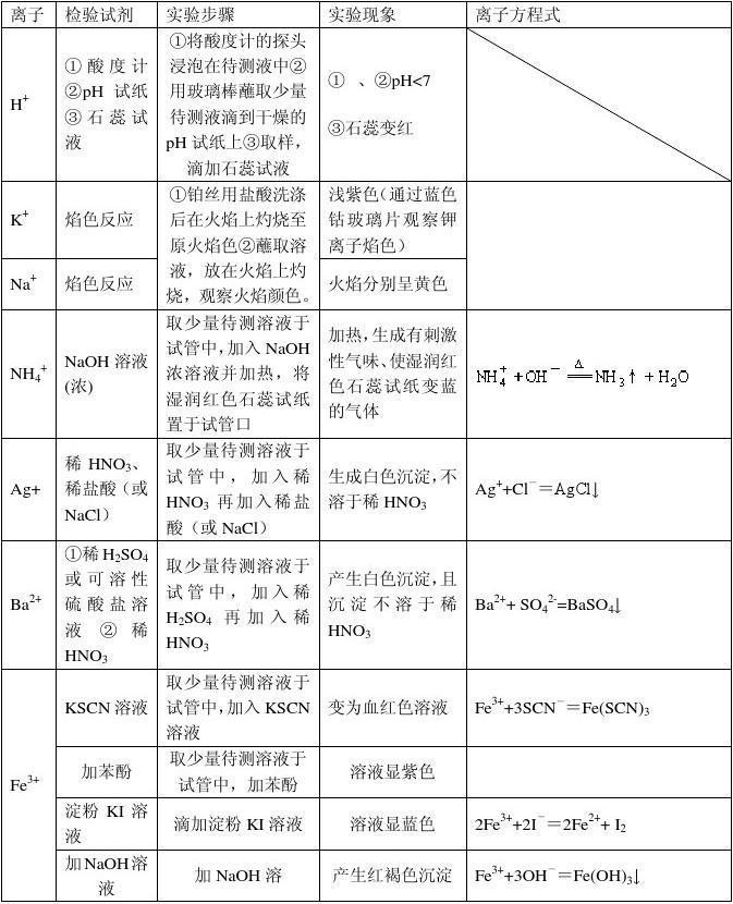高中化学有高常见v有高吗离子中西山区一中图片