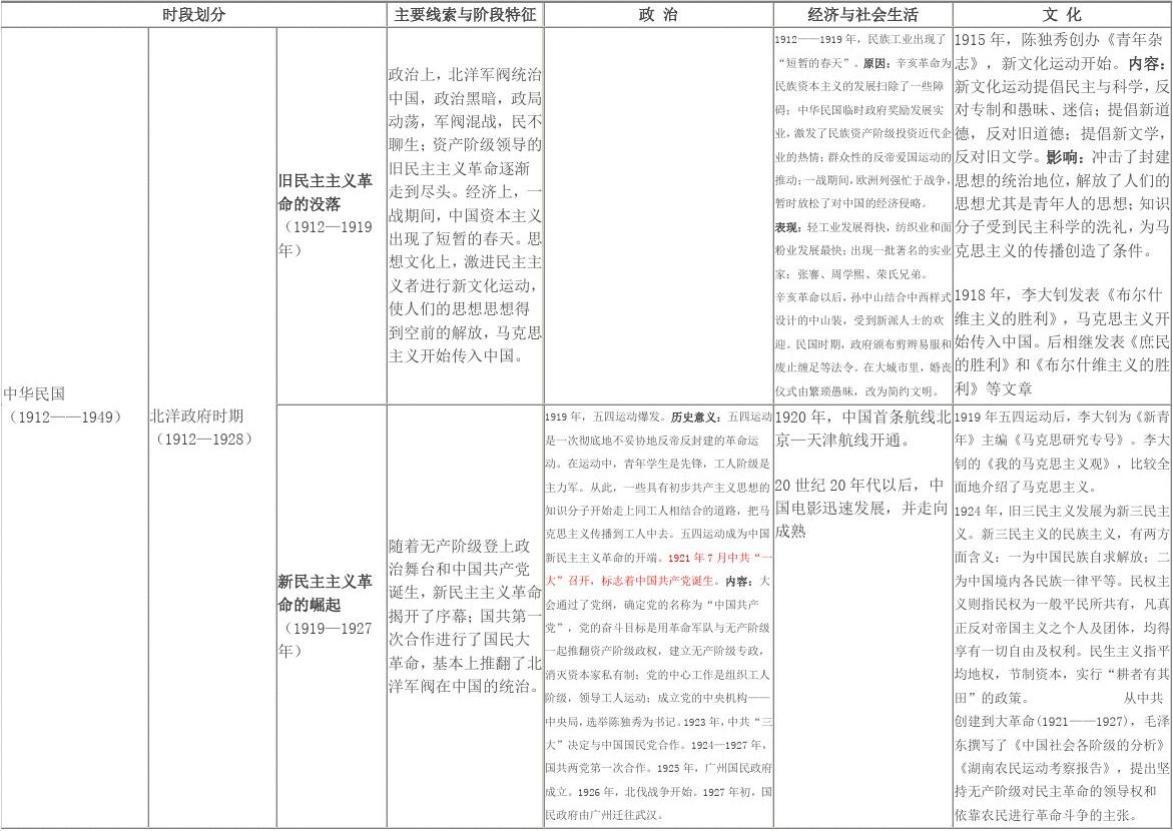 【2012文化必看】表2:中国近代政治经济历史知识点v文化表苏高成绩中图片