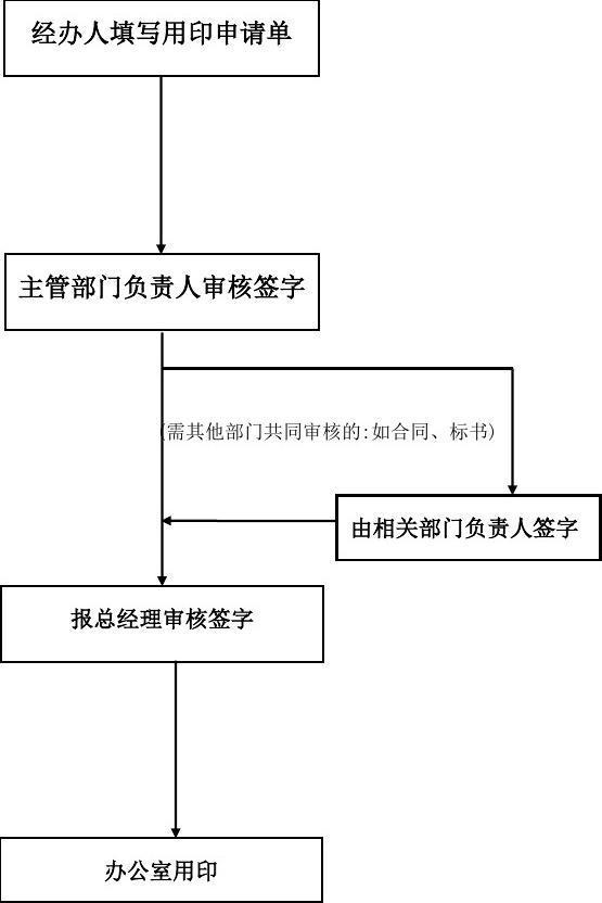 用印流程图 公章使用流程图