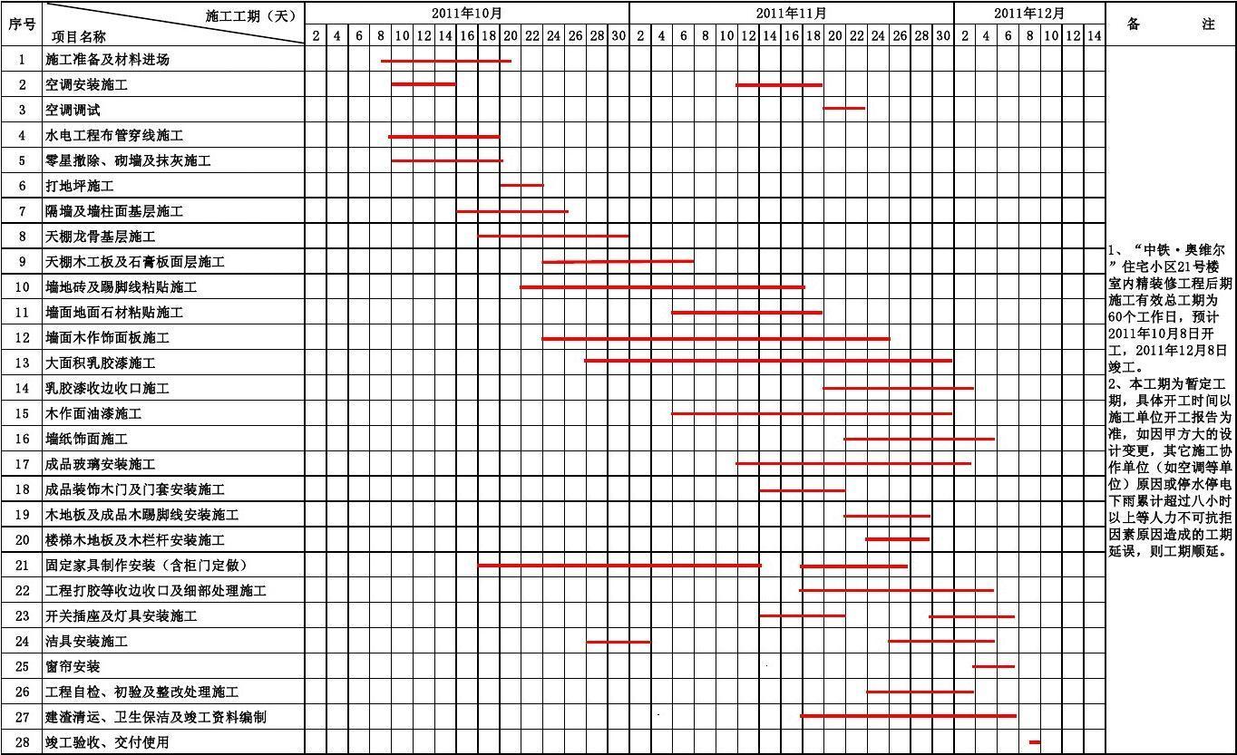 xx.xx楼装饰工程施工总进度表(打印)A4