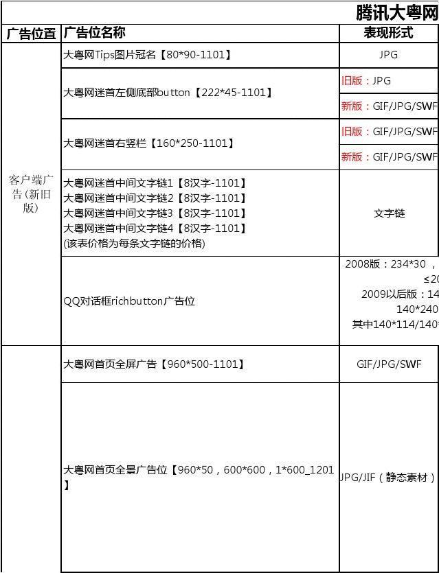腾讯大粤网2012年广告刊例