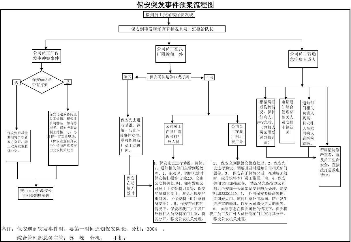 保安突发事件应急预案流程图