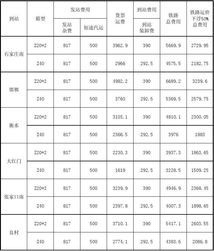 天津港至北京局管内集装箱铁路运费计算