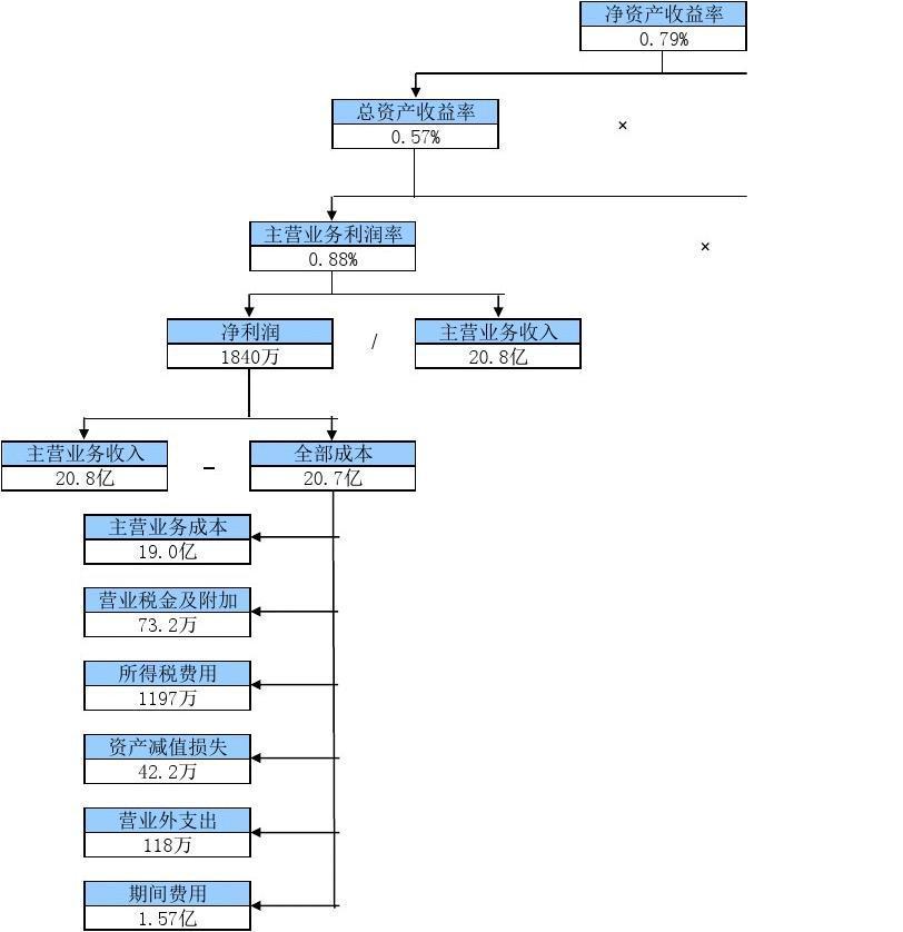 杜邦分析法模板(免費下載絕對好用)