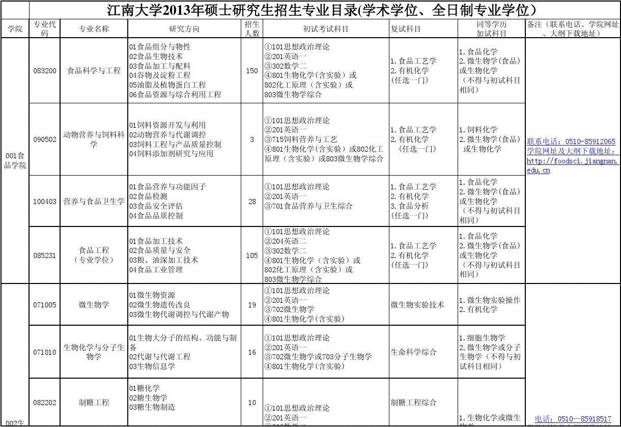江南大学2013年研究生招生目录(学术学位、全日制专业学位)