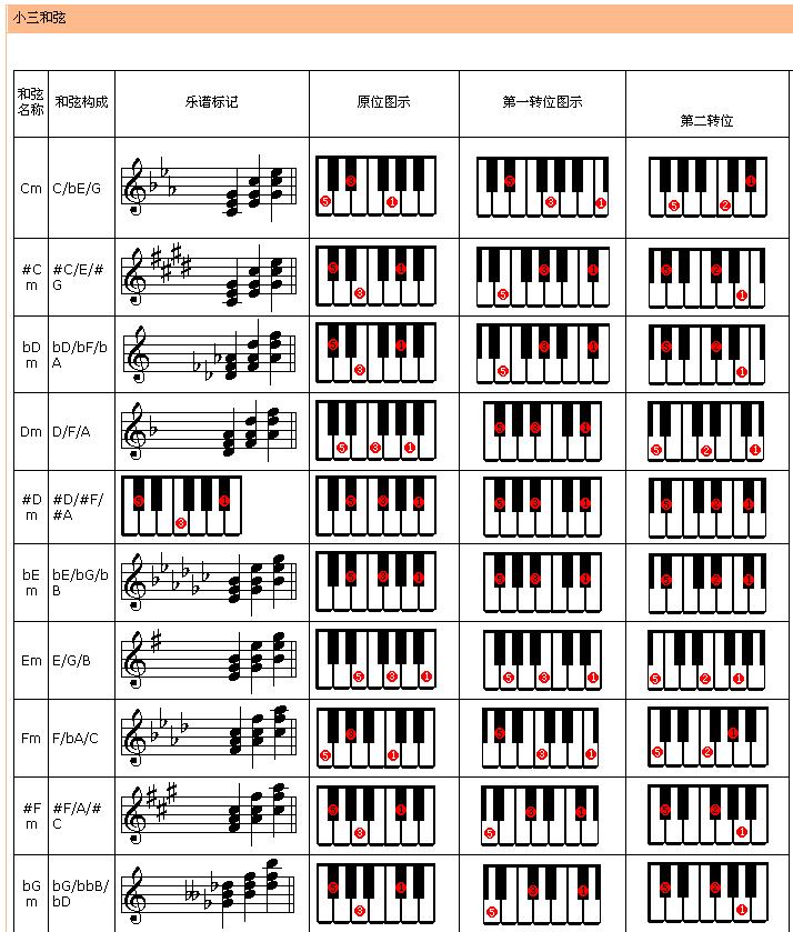 电子琴入门教程 电子琴教程 电子琴键盘 五线谱入门教程 电子琴指法图片