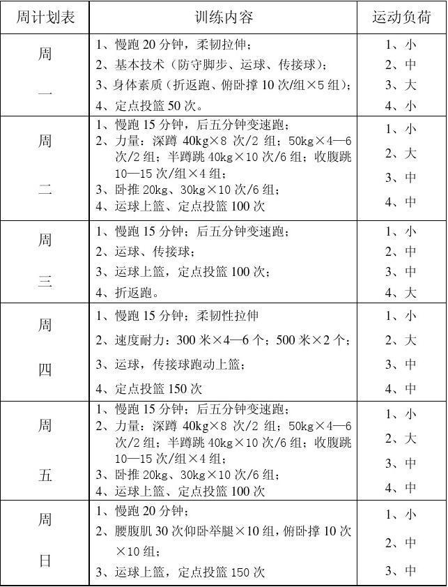 【初中女子篮球年度训练计划】
