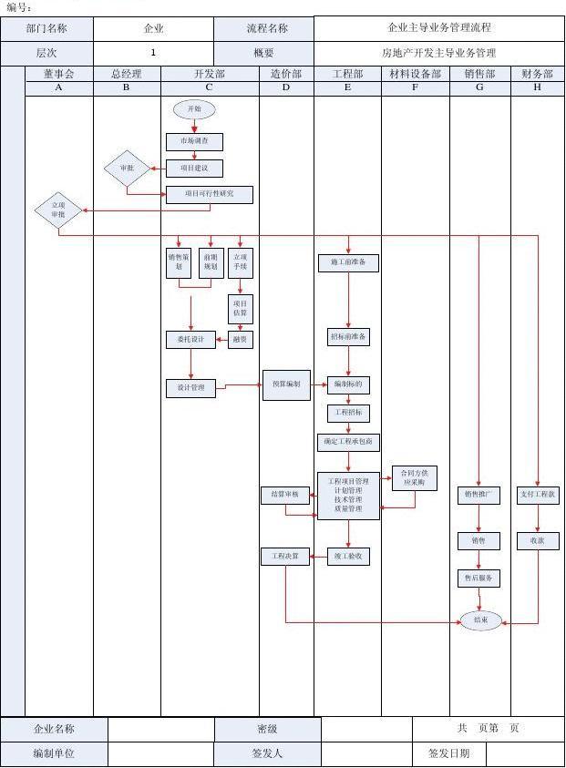 地产销售个人计划_房地产企业主导业务理流程图_word文档在线阅读与下载_无忧文档