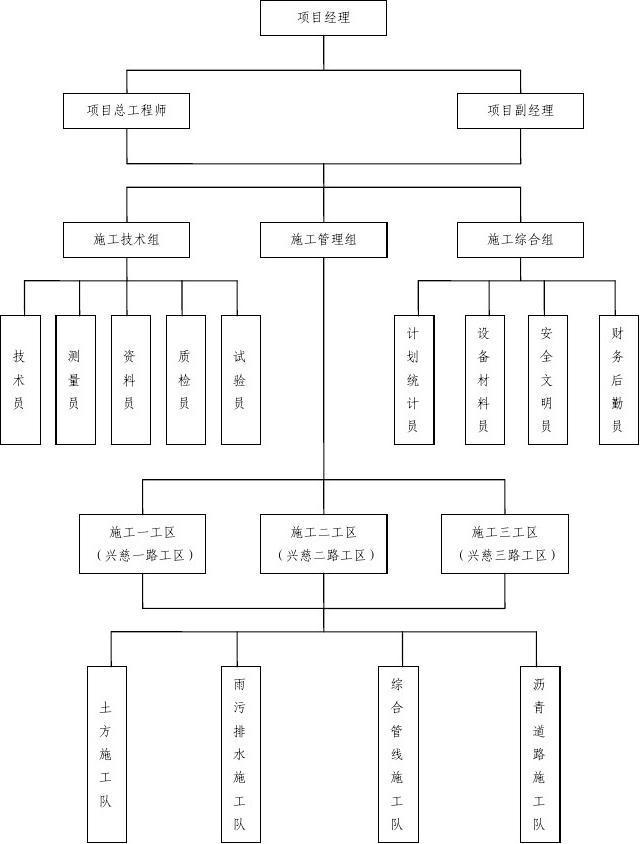 >> 施工组织机构图[1]  建筑公司的项目部一般怎么设置组织机构?图片