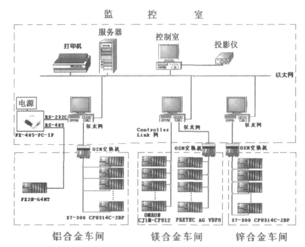 基于OPC与以太网技术的压铸生产现场远程监控