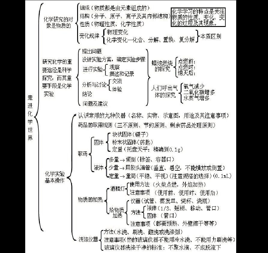 九年级化学单元知识脉络图