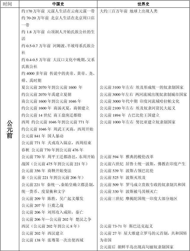 中国史和世界史大事件对照表