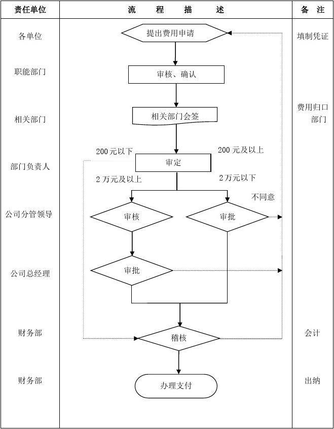 规章制度:财务费用审批权限管理流程