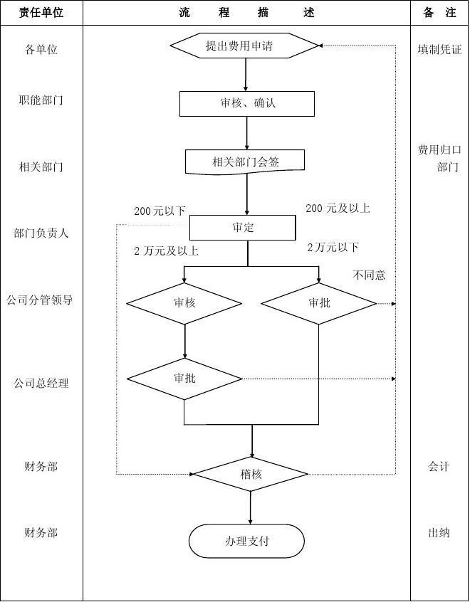 财务审批权限管理流程(费用)