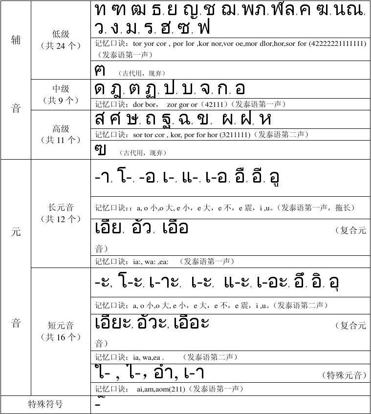泰语音标记识规律