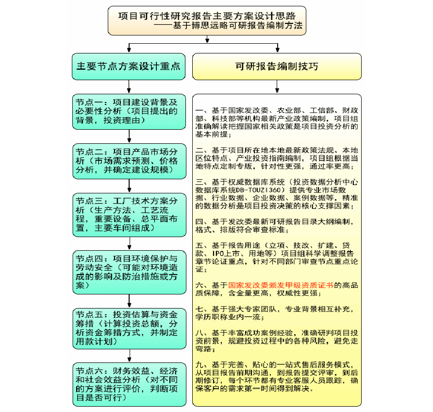 皮卡汽车大修项目可行性研究报告评审方案设计(2013年发改委立项标准案例范文)