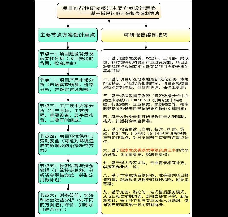 汽车检测线项目可行性研究报告评审方案设计(2013年发改委标准案例范文)
