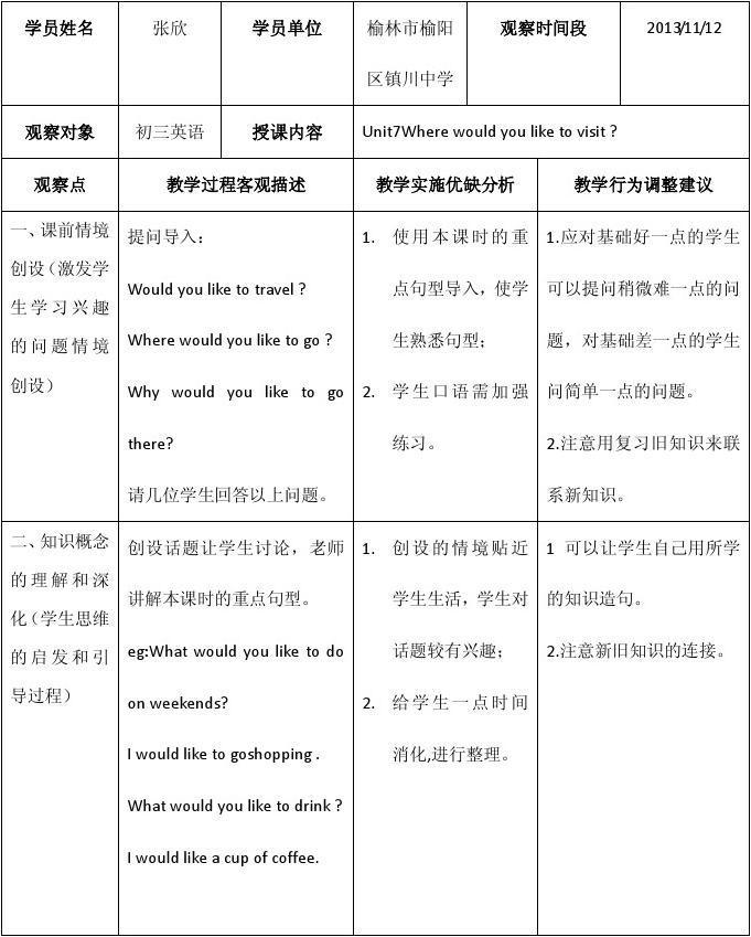 校本研修与岗位实践(作业模版)答案