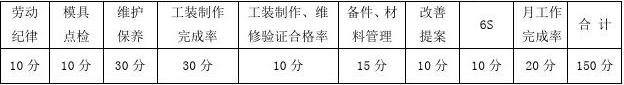模具房人员绩效考核规定(修订)