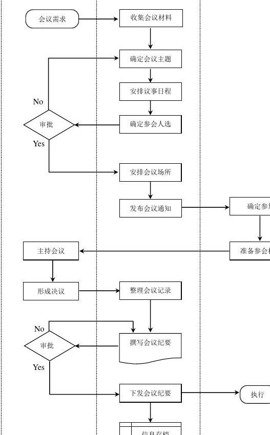 会议流程图