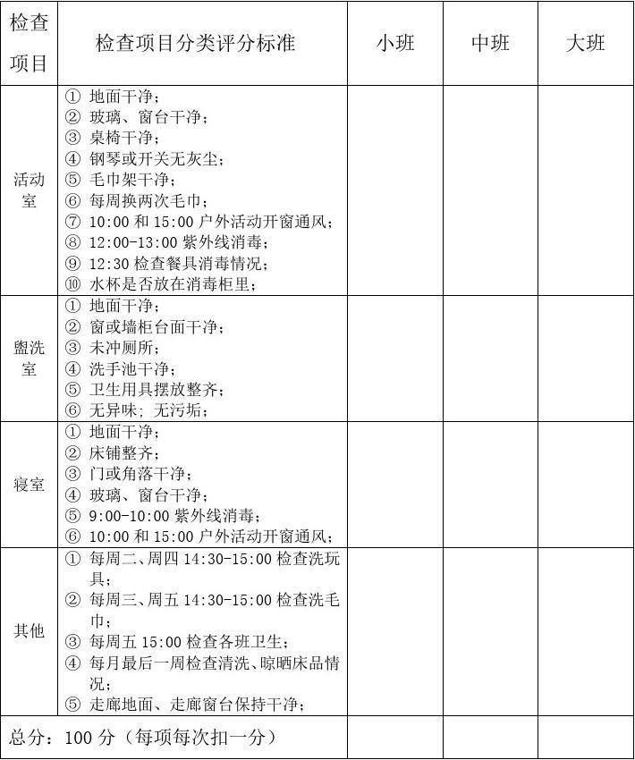 幼儿园区域评比表_幼儿园班级卫生检查评比表_文档下载