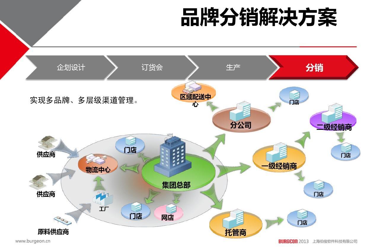 關于上海伯俊軟件科技