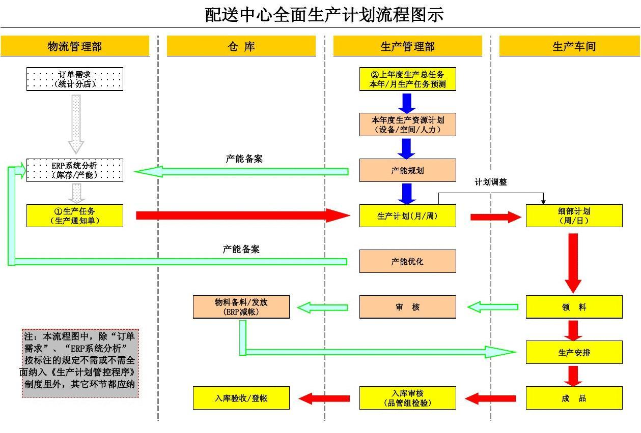 生产车间工作流程图_生产计划流程图_word文档在线阅读与下载_无忧文档