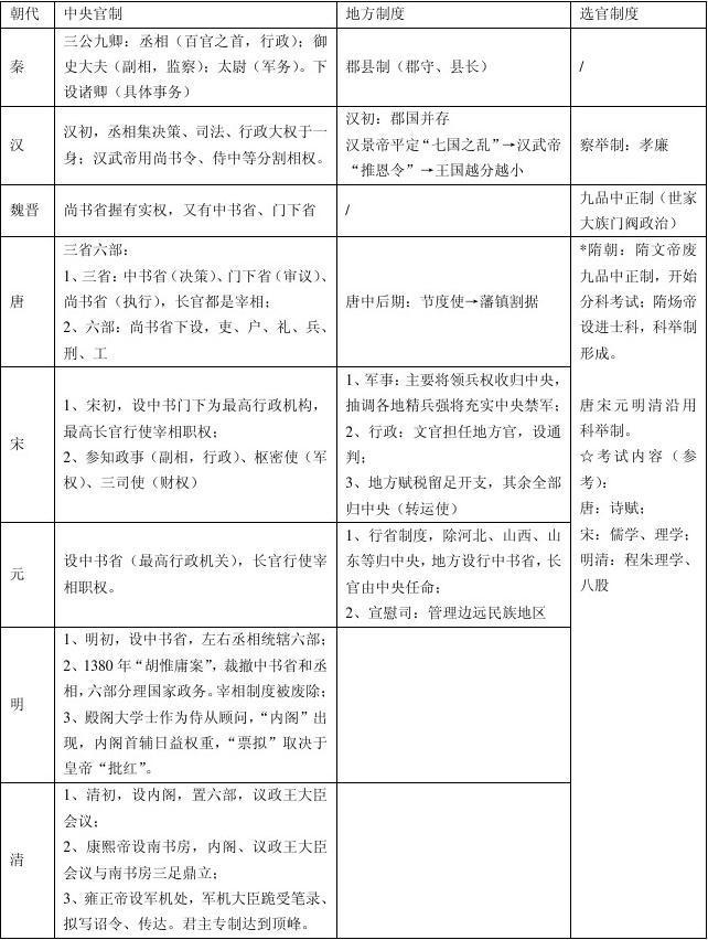 中国历代封建王朝重要政治制度一览表