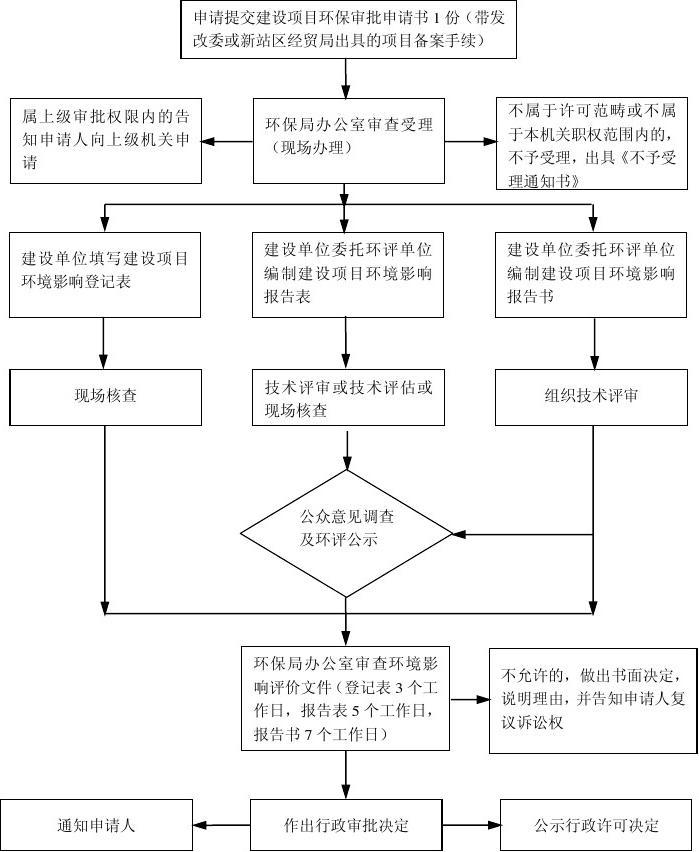 建设项目环境影响评价文件审批流程图