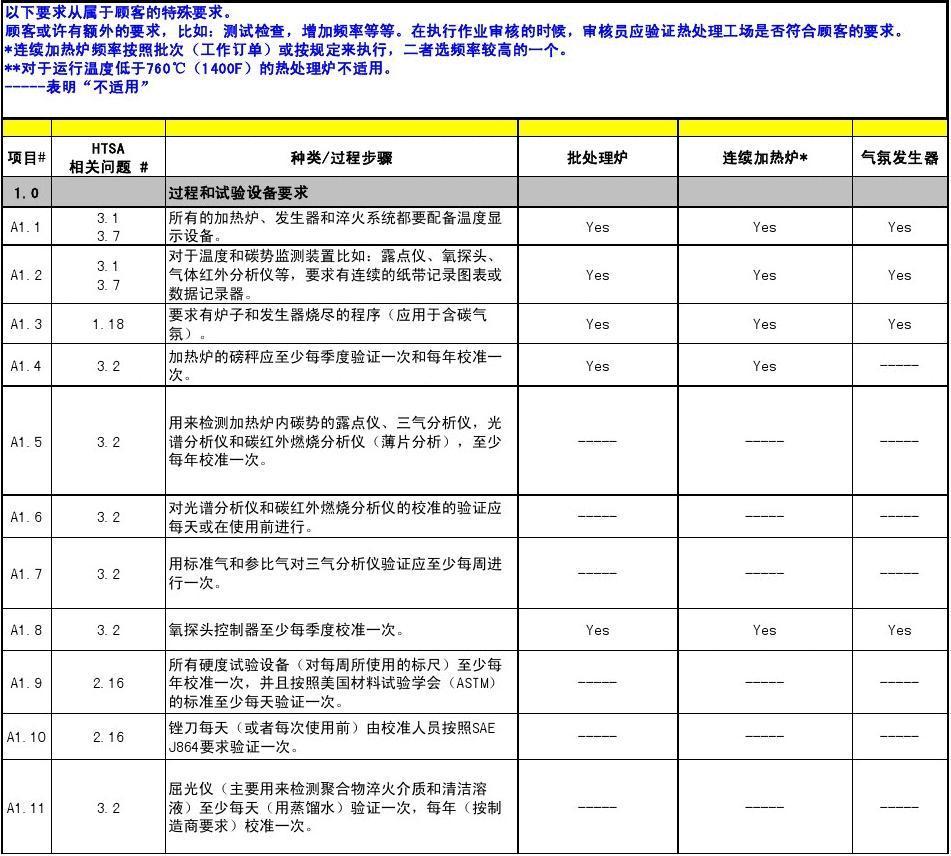 AIAG CQI-9 特殊过程:热处理系统评估 Ver2_word文档在线阅读与下载_无忧文档
