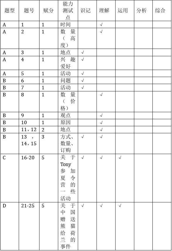 2017年广东省中考英语双向细目表