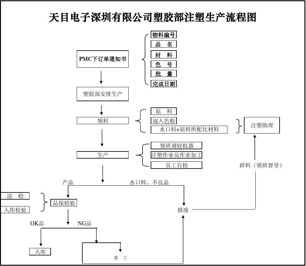 生产车间工作流程图_注塑生产流程图_word文档在线阅读与下载_免费文档